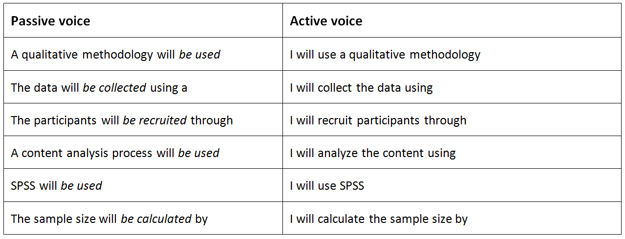 can you use passive voice in a research paper Active vs passive voice: what's the difference what  journal in which you are writing, the passive voice can be  use of the passive voice is.